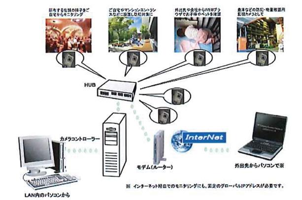 遠隔監視・管理データ管理システム